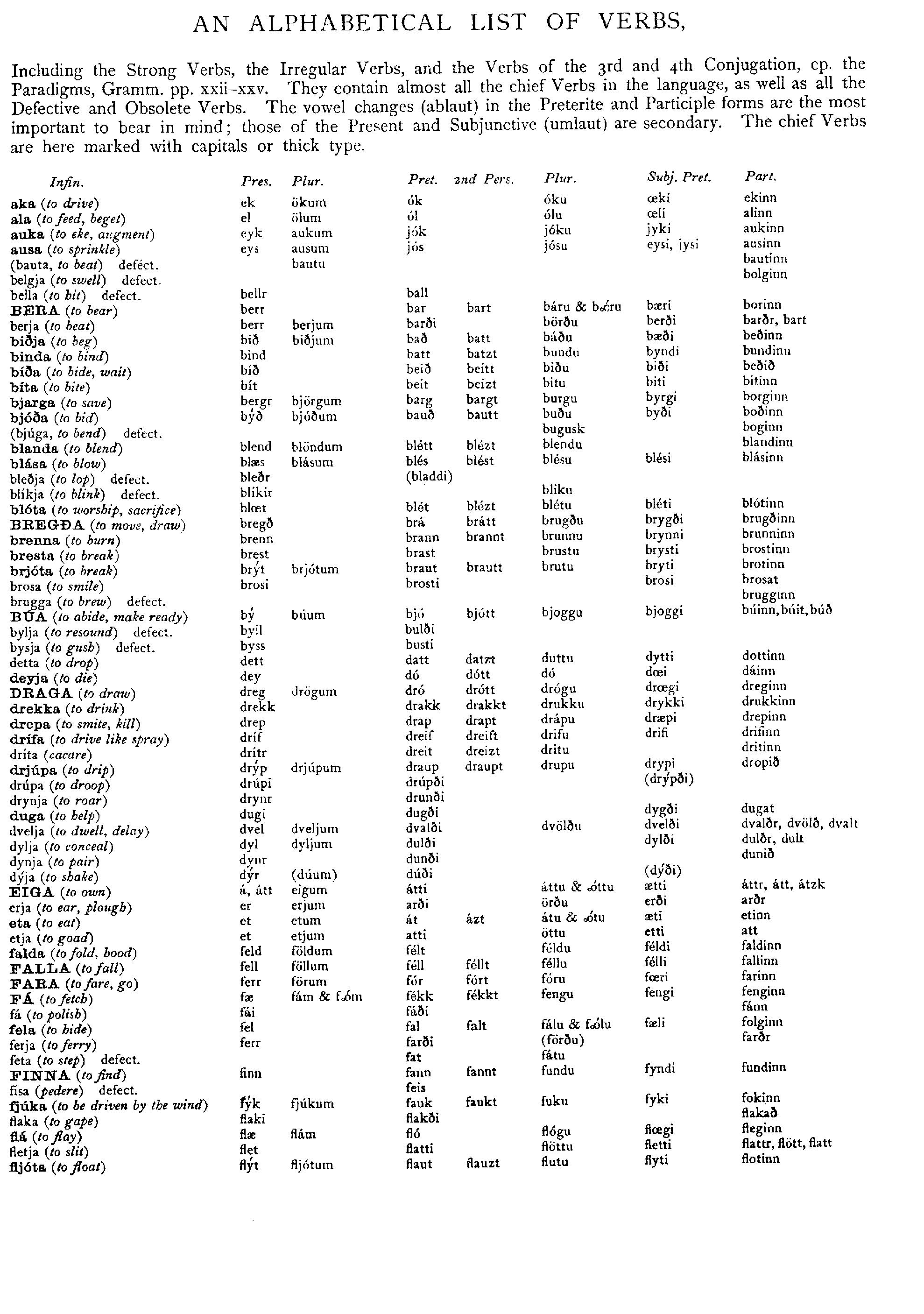 An Icelandic-English Dictionary